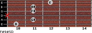F#9#5/D for guitar on frets 10, 11, x, 11, 11, 12