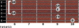 F#9#5/D for guitar on frets 10, 9, 6, 9, 9, 6