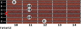 F#9#5/E for guitar on frets 12, 11, x, 11, 11, 10