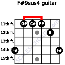 F#9sus4 for guitar on frets 14, 11, 11, 11, 12, 14