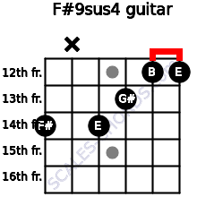 F#9sus4 for guitar on frets 14, x, 14, 13, 12, 12