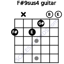 F#9sus4 for guitar on frets 2, x, 2, 1, 0, 0