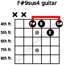 F#9sus4 for guitar on frets x, x, 4, 4, 5, 4