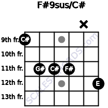 F#9sus/C# for guitar on frets 9, 11, 11, 11, x, 12