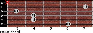 F#/A# for guitar on frets 6, 4, 4, 3, 7, x
