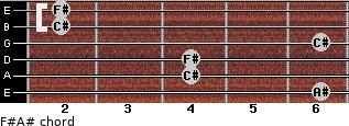 F#/A# for guitar on frets 6, 4, 4, 6, 2, 2