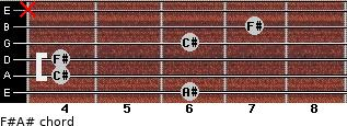 F#/A# for guitar on frets 6, 4, 4, 6, 7, x