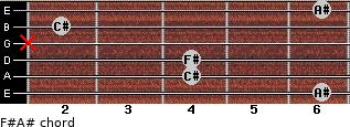 F#/A# for guitar on frets 6, 4, 4, x, 2, 6