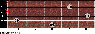 F#/A# for guitar on frets 6, 4, 8, x, 7, x