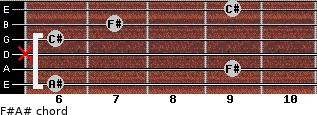 F#/A# for guitar on frets 6, 9, x, 6, 7, 9