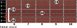 F#/A# for guitar on frets 6, x, 8, 6, 7, 9