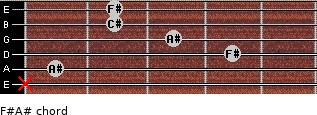 F#/A# for guitar on frets x, 1, 4, 3, 2, 2