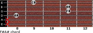 F#/A# for guitar on frets x, x, 8, 11, 11, 9