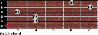 F#/C# for guitar on frets x, 4, 4, 3, 7, 6