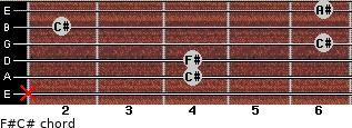 F#/C# for guitar on frets x, 4, 4, 6, 2, 6