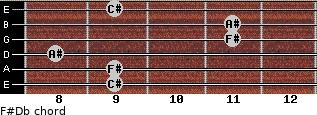 F#/Db for guitar on frets 9, 9, 8, 11, 11, 9