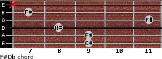 F#/Db for guitar on frets 9, 9, 8, 11, 7, x