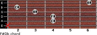 F#/Db for guitar on frets x, 4, 4, 3, 2, 6