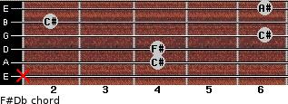 F#/Db for guitar on frets x, 4, 4, 6, 2, 6