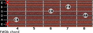 F#/Db for guitar on frets x, 4, 8, 6, 7, x