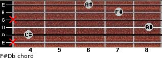 F#/Db for guitar on frets x, 4, 8, x, 7, 6