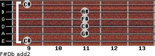 F#/Db add(2) guitar chord