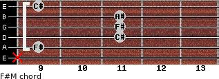 F#M for guitar on frets x, 9, 11, 11, 11, 9