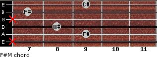 F#M for guitar on frets x, 9, 8, x, 7, 9