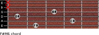 F#M6 for guitar on frets 2, 4, 1, 3, x, x