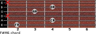 F#M6 for guitar on frets 2, 4, x, 3, 4, x