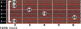F#M6 for guitar on frets 2, 6, 4, 3, 2, 2