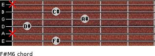 F#M6 for guitar on frets 2, x, 1, 3, 2, x
