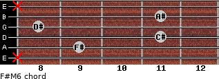 F#M6 for guitar on frets x, 9, 11, 8, 11, x