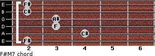 F#M7 for guitar on frets 2, 4, 3, 3, 2, 2