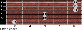 F#M7 for guitar on frets 2, 4, 4, 6, 6, 6