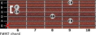 F#M7 for guitar on frets x, 9, 8, 6, 6, 9