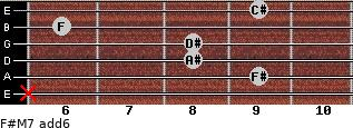 F#M7(add6) for guitar on frets x, 9, 8, 8, 6, 9