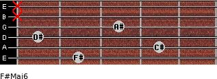 F#Maj6 for guitar on frets 2, 4, 1, 3, x, x