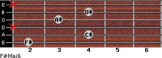 F#Maj6 for guitar on frets 2, 4, x, 3, 4, x