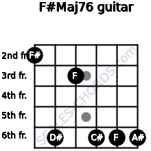 F#Maj7/6 for guitar on frets 2, 6, 3, 6, 6, 6
