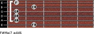 F#Maj7(add6) for guitar on frets 2, 1, 1, 1, 2, 1