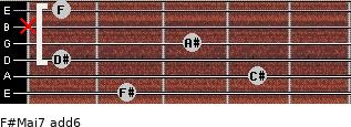 F#Maj7(add6) for guitar on frets 2, 4, 1, 3, x, 1