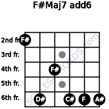 F#Maj7(add6) for guitar on frets 2, 6, 4, 6, 6, 6