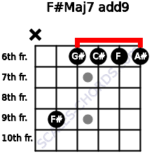 F#Maj7(add9) for guitar on frets x, 9, 6, 6, 6, 6