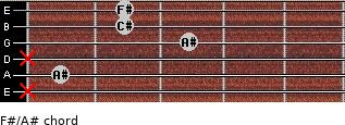F#/A# for guitar on frets x, 1, x, 3, 2, 2