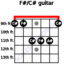 F#/C# for guitar on frets 9, 9, 11, 11, 11, 9