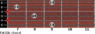 F#/Db for guitar on frets 9, x, 8, x, 7, 9