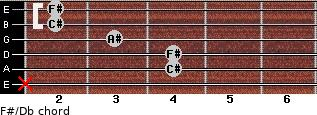 F#/Db for guitar on frets x, 4, 4, 3, 2, 2