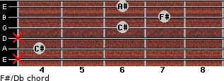 F#/Db for guitar on frets x, 4, x, 6, 7, 6