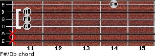 F#/Db for guitar on frets x, x, 11, 11, 11, 14